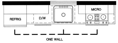 The kitchen work triangle for One wall kitchen dimensions